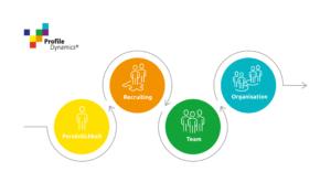 Employee Life Cycle